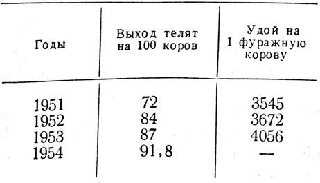Таблица 1. Выход телят и удой коров после вакцинации.