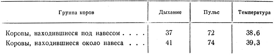 Клиническое состояние коров летнего лагеря колхоза имени Сталина, Луховицкого района, Московской области.